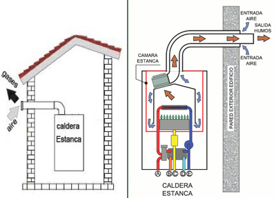 Se puede instalar una caldera estanca en un piso for Se puede poner una chimenea en un piso